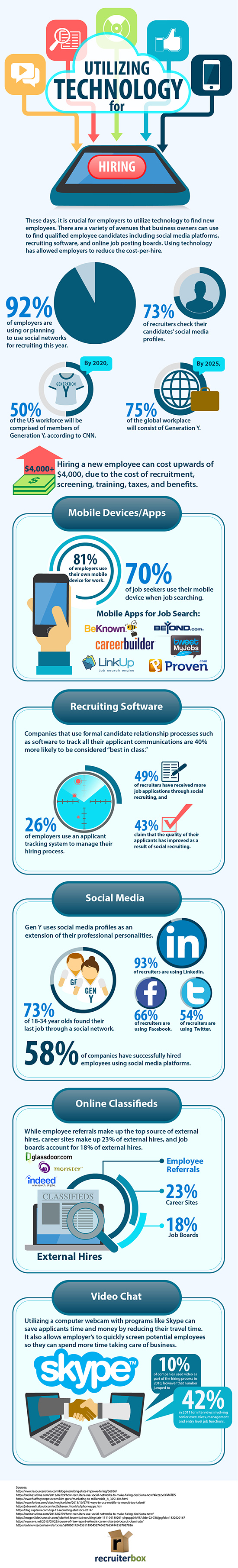 The 5 Ways Hr Pros Use Technology In The Hiring Process
